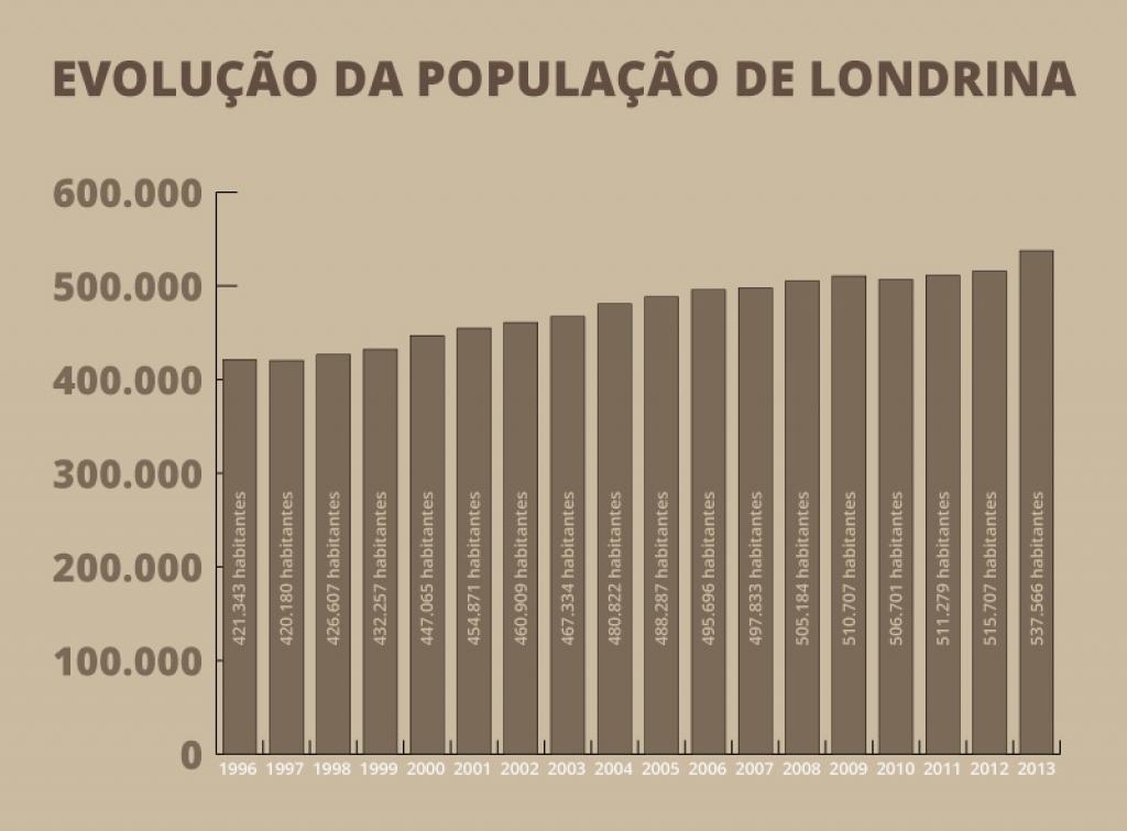 Gráfico mostra evolução da população de Londrina